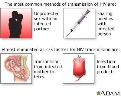 Most common sexually transmitted infections